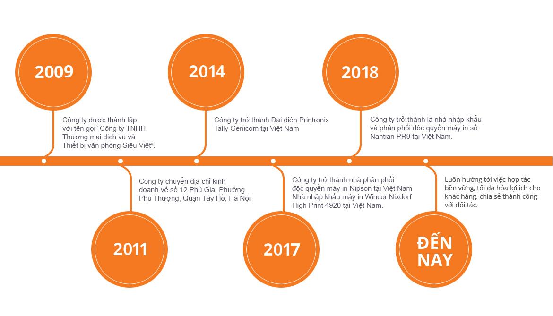 Lời giới thiệu về Printronix Việt Nam